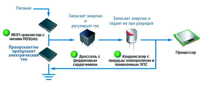 (1) Схема питания центрального