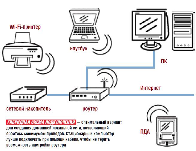 Как сделать интернет с компьютера на роутер