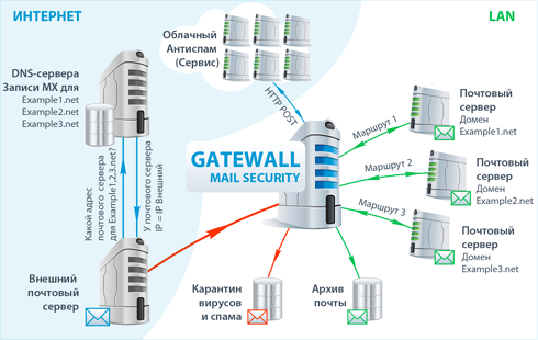 GateWall Mail Security - приницп работы