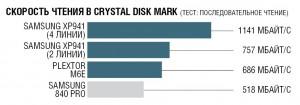 Crystal Disk Mark