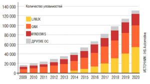 Количество уязвимостей в некоторых популярных операционных системах