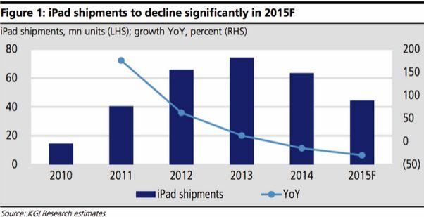 Продажи iPad в этом году сократятся на 30%