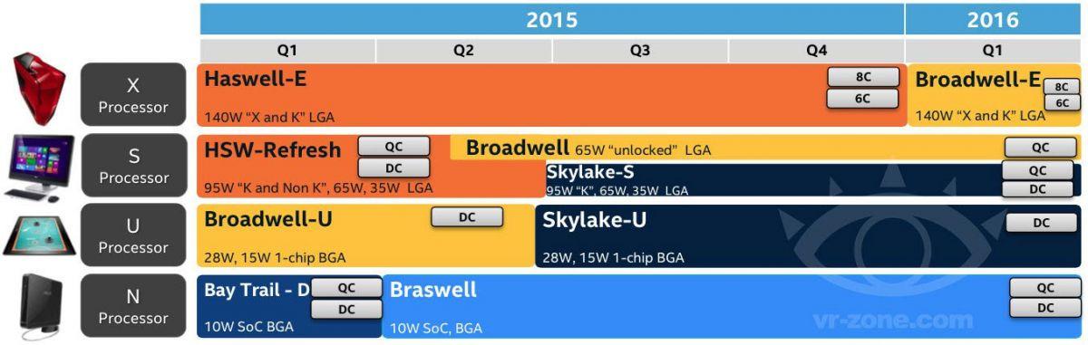 Планы Intel по выпуску микропроцессоров на 2015-2016 годы