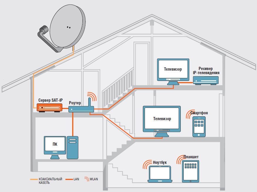 Спутниковое телевидение в домашней сети