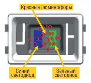 Подсветка GB-LED