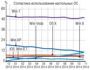 Несмотря на небольшой рост популярности новой ОС Windows 8.1, весь прошлый год большинство пользователей предпочитали все же работать с Windows 7.