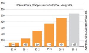 Рынок электронных версий в России на высоком уровне