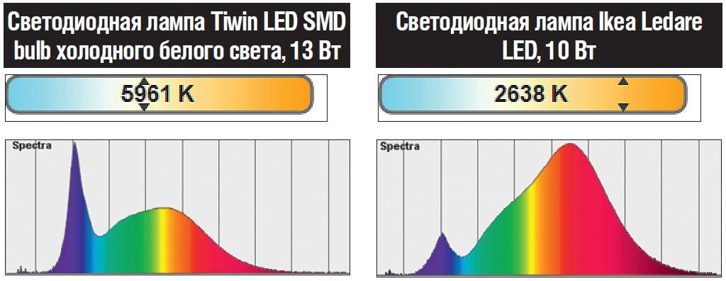 О чем говорит цветовая температура