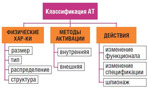 Классификация аппаратных троянов