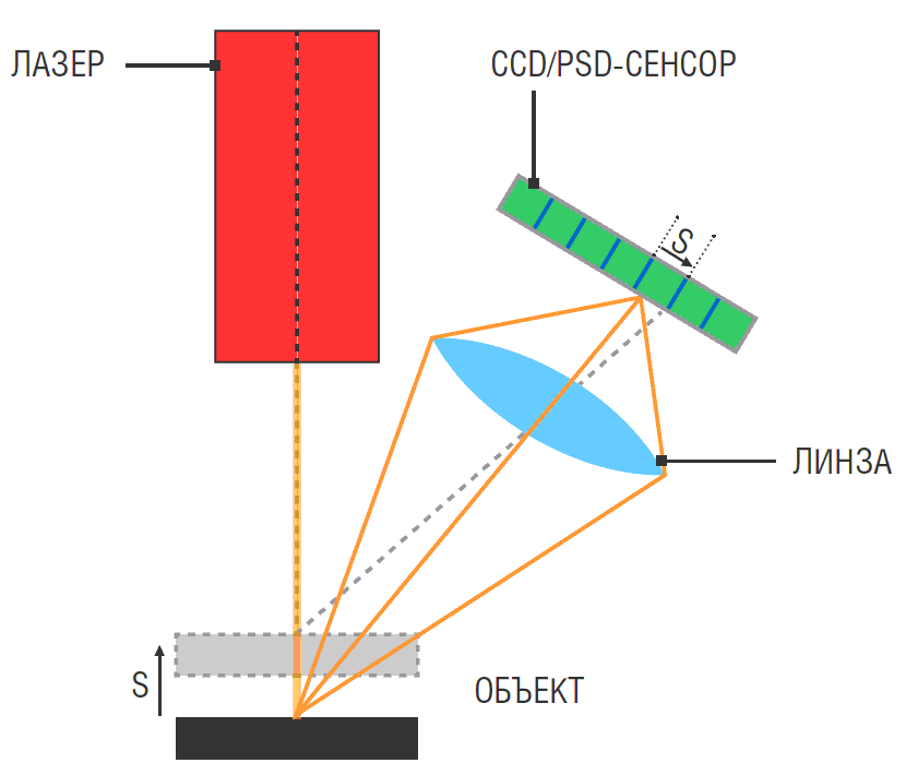 лазерного сканера Схема