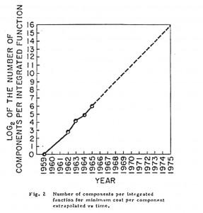 Копия графика из журнала Electronics Magazine от 1965 г