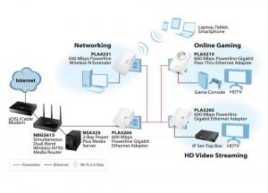 Использование адаптера Powerline возможно в различных комбинациях, в том числе и с классическим Wi-Fi