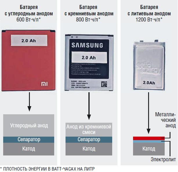 Литий-ионные батареи повышенной емкости