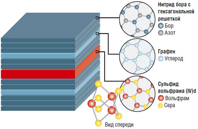 Как квантовая яма улучшит светодиоды