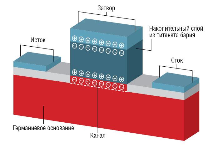 Накопитель на базе сегнетоэлектрических транзисторов способен быть столь же быстрым, как оперативная память, и таким же стабильным, как магнитные жесткие диски. То, что долгое время было чистой теорией, с помощью германия может быть эффективно реализовано на практике.