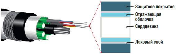 Внутреннее строение оптоволоконного кабеля