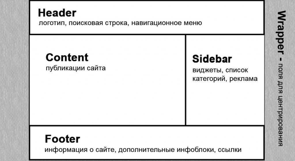 3 Планируем структуру темы