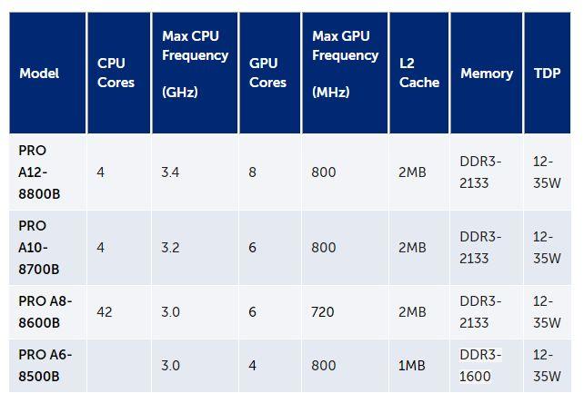 AMD APU Excavator