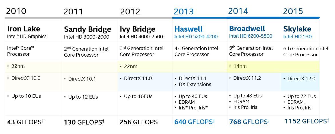 Intel Skylake GPU