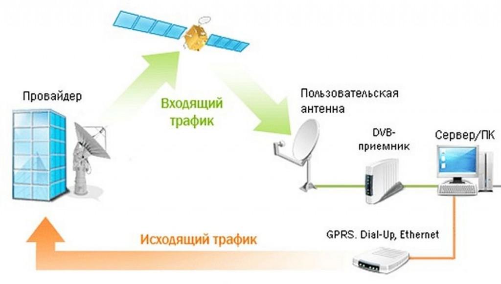 Схема подключения одностороннего спутникового Интернета