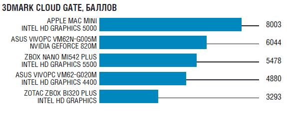 Результаты теста мини-ПК в 3DMark Cloud Gate