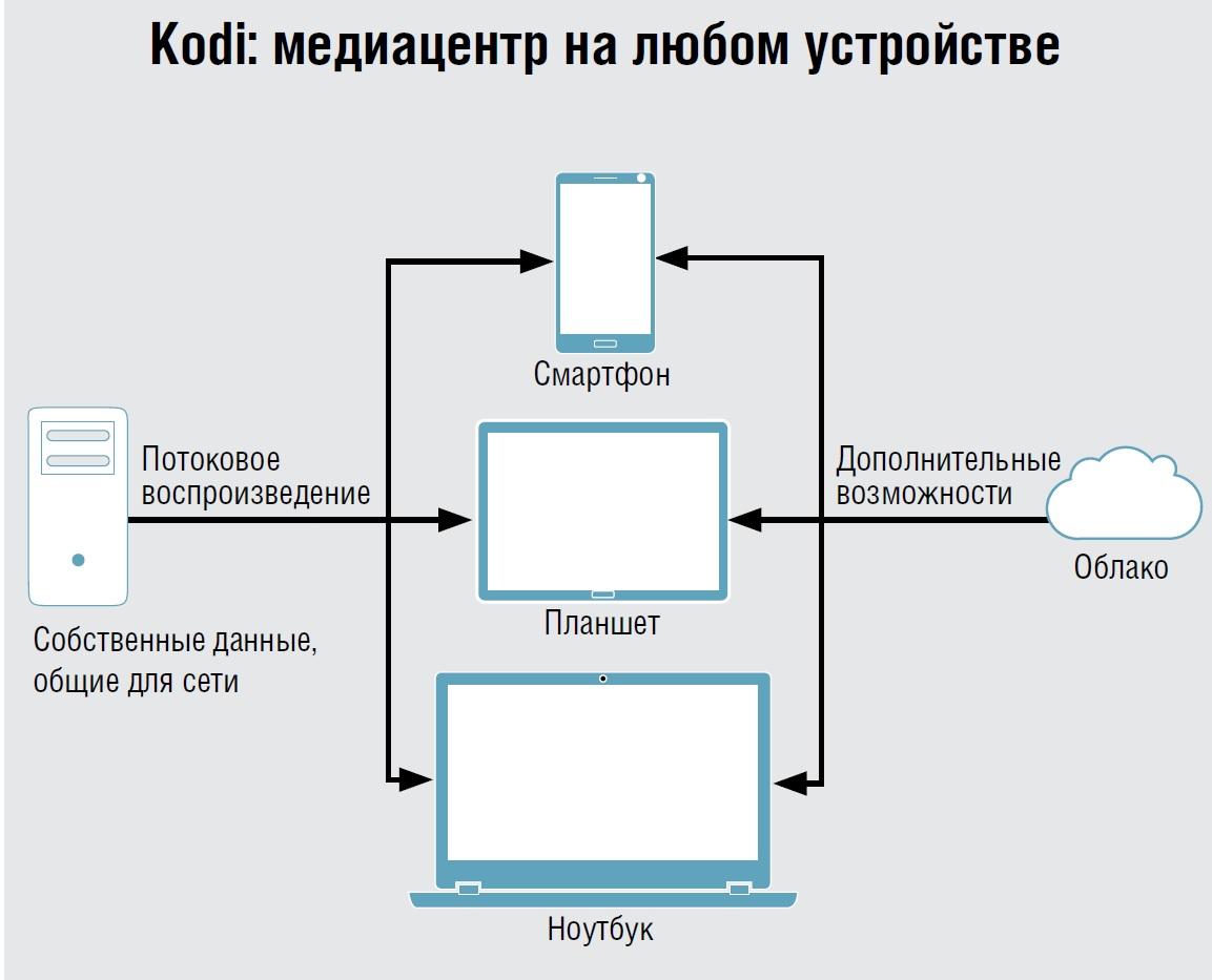 Kodi_infograph