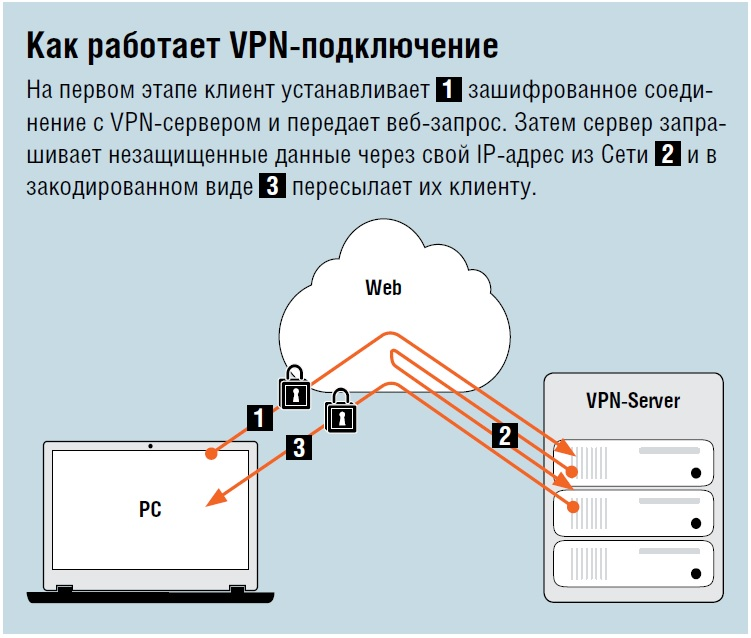 Vpn darknet hyrda вход project darknet гирда