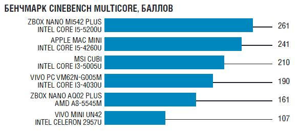 Результаты тестов мини-ПК в Cinebench