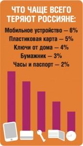 Что чаще всего теряют россияне — график