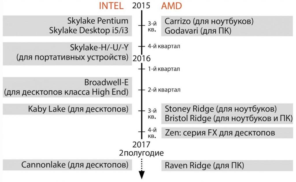Поколения процессоров Intel и AMD