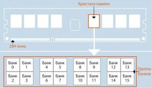 Архитектура памяти DDR4