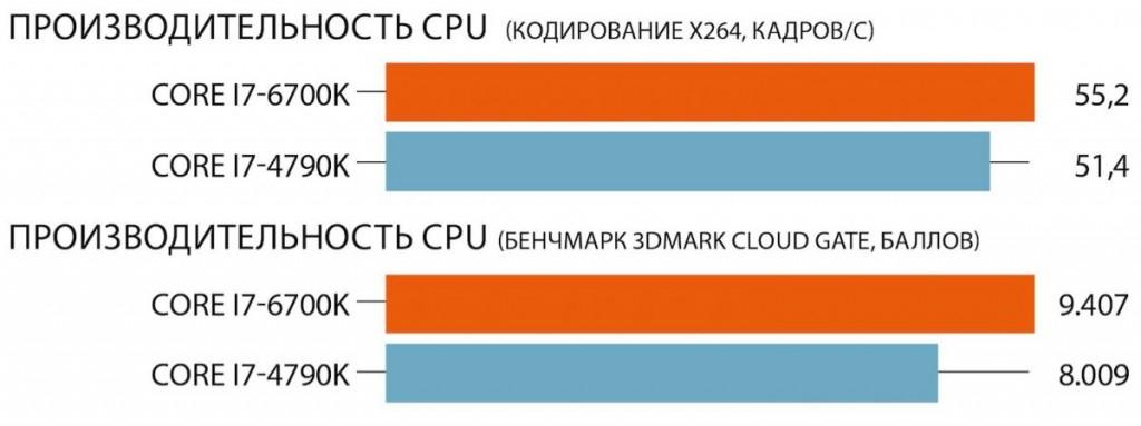 Производительность CPU