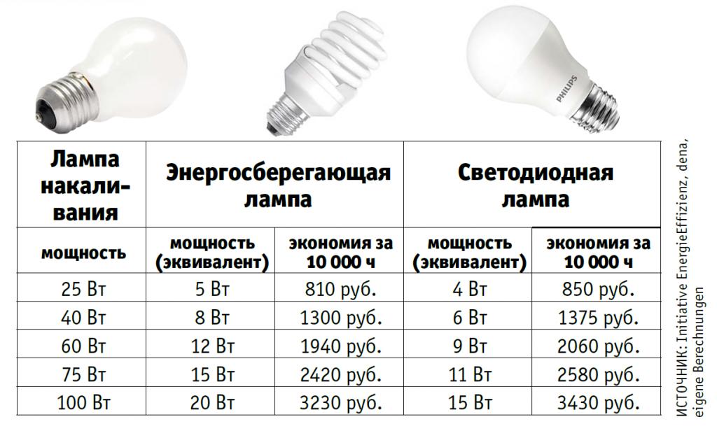 Замена лампы накаливания светодиодной экономит около 4000 рублей за весь срок ее службы, причем светодиодная лампа должна выдержать 10 000 часов работы.
