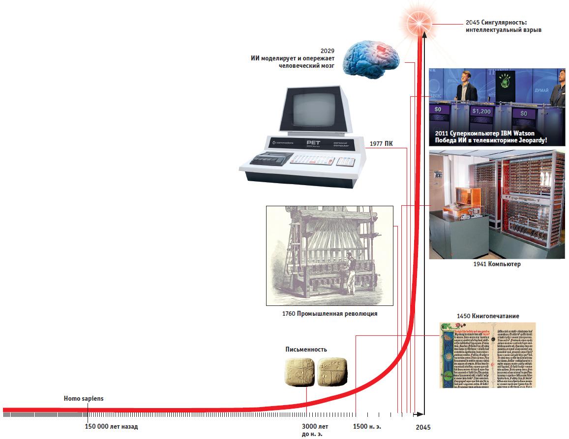 Рэй Курцвейл рассматривает эволюцию как экспоненциальное развитие. В цифровой эре собы- тия сменяют друг друга до тех пор, пока не наступит время «большого взрыва» искусственного интеллекта — сингулярности.