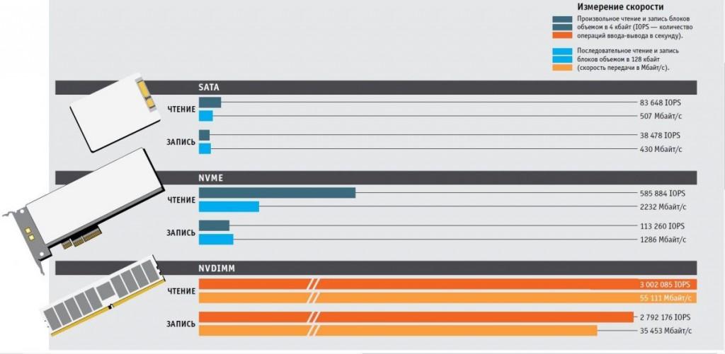 Вчера SATA, сегодня NVMe, завтра NVDIMM — скорость интерфейсов твердотельных накопителей все увеличивается и увеличивается. На конференции Flash Memory Summit 2015 компания Calypso Systems представила результаты сравнительных измерений двух твердотельных накопителей (на SATA и NVMe) и модуля памяти типа NVDIMM-N