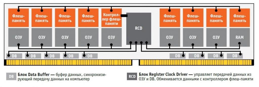 NVDIMM-N определяется системой как модуль оперативной памяти DDR4: микросхемы флешпамяти, размещенные на модуле, предназначены для резервного хранения данных из чипов ОЗУ. NVDIMM-F содержит только чипы флеш-памяти и работает как твердотельный накопитель