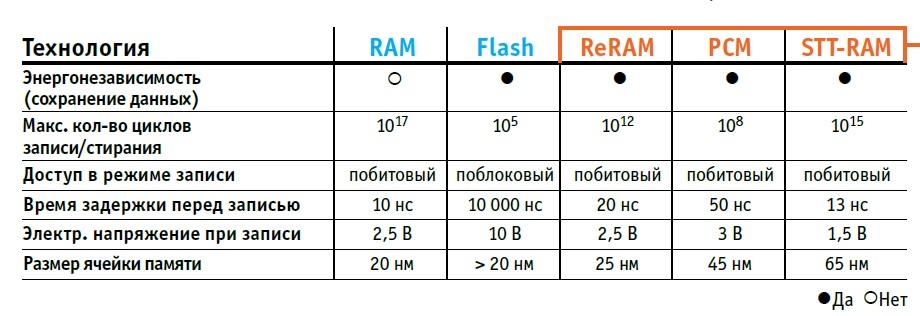 Оперативная память быстрая, флеш-память надолго сохраняет данные. Для их объединения требуется разработать такой способ хранения данных, в котором сочетались бы оба свойства. На данный момент таких способов три.