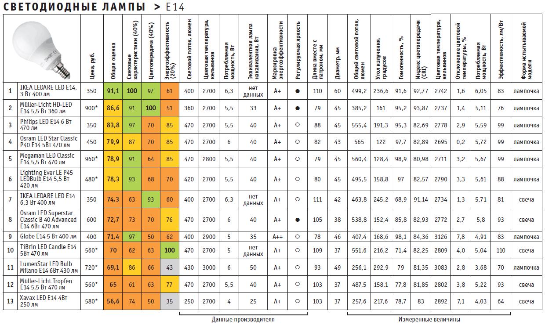 Результаты теста светодиодных ламп e14