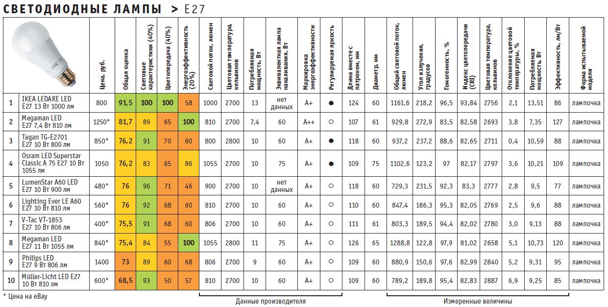 Результаты теста светодиодных ламп e27
