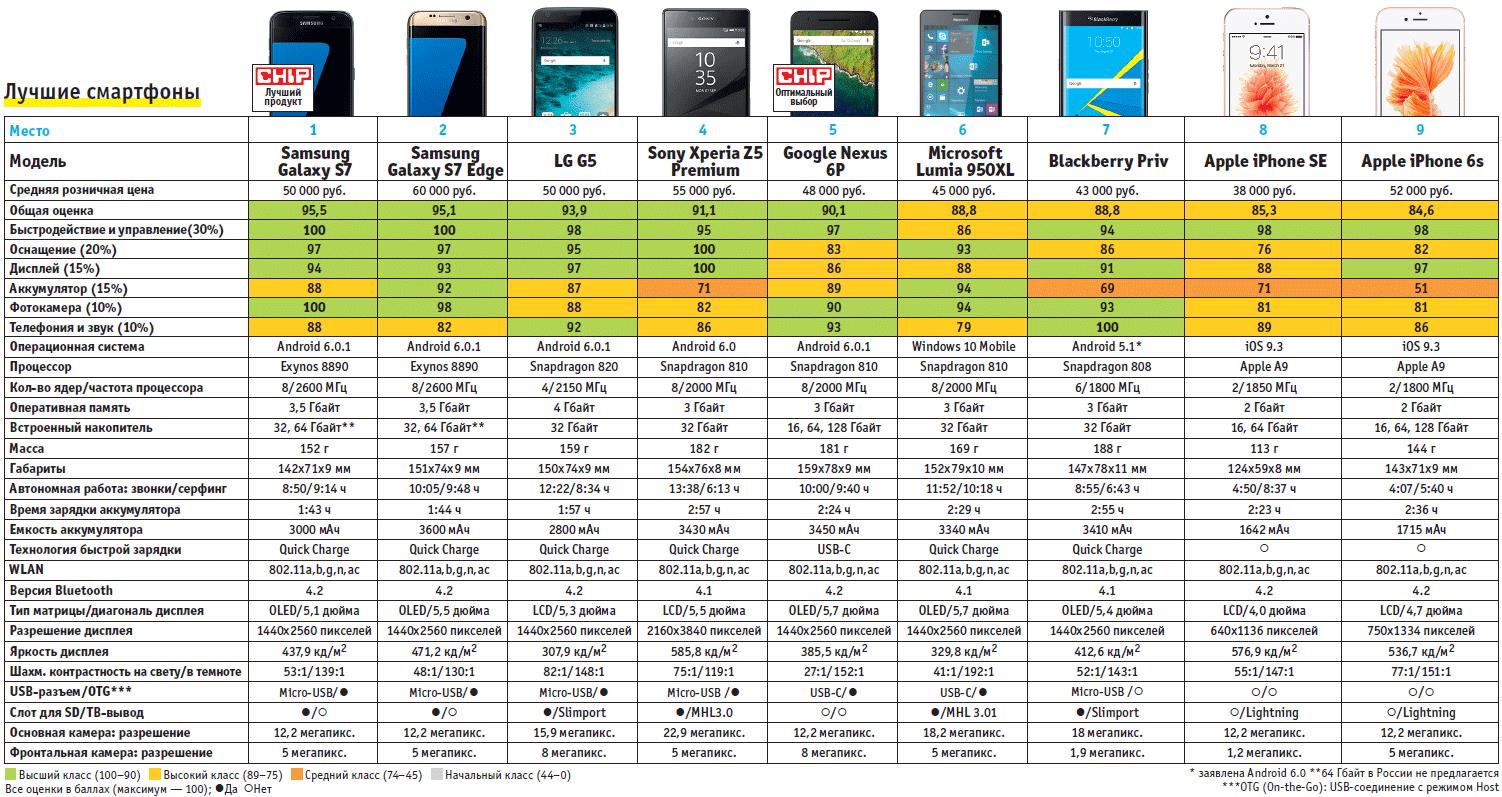 Результаты теста топовых смартфонов