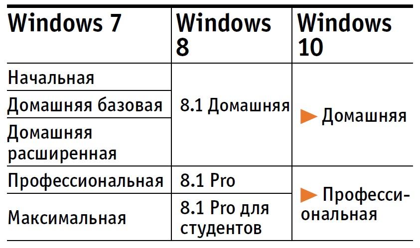 Бесплатное обновление: Что вам полагается?При ручном обновлении важно выбрать правильную версию Windows 10: