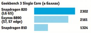 Влучших наданный момент мобильных телефонах LGG5иGalaxy S7установлены новые чипы Exynos 8890 иSnapdragon 820, которые работают гораздо быстрее, чем Snapdragon 810.