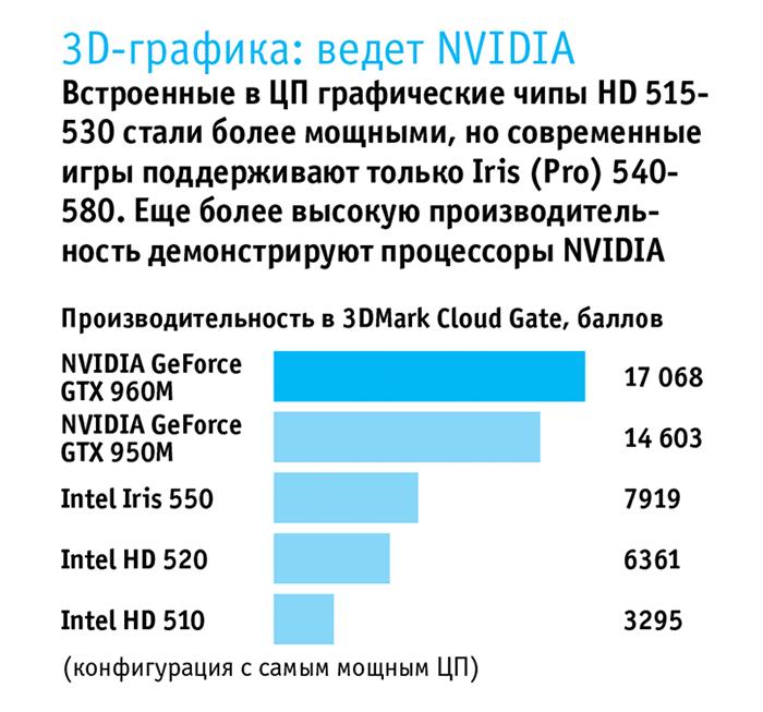 Производительность графических ядер CPU