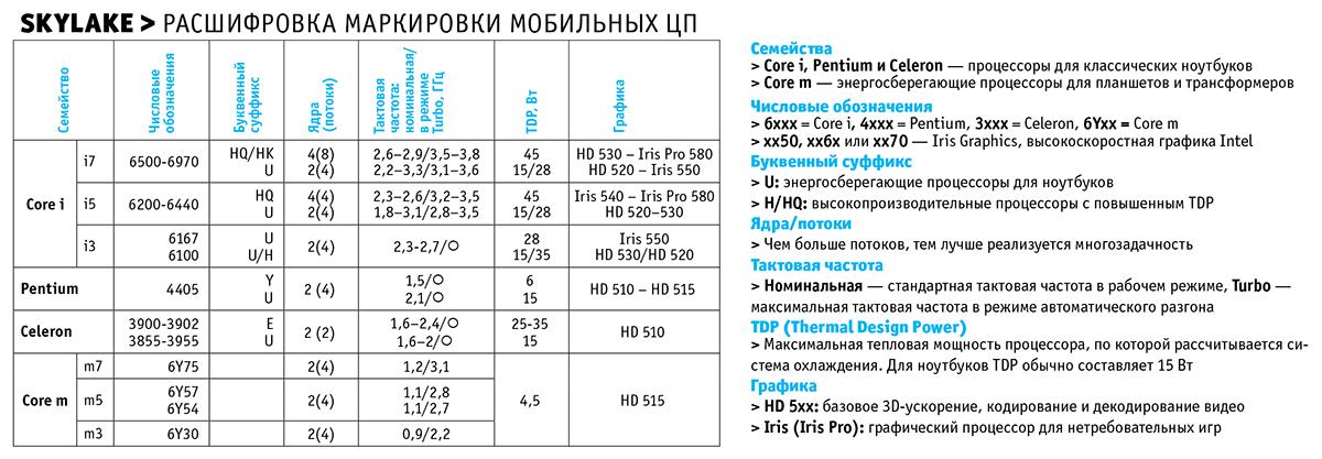 Расшифровка маркировки мобильных CPU