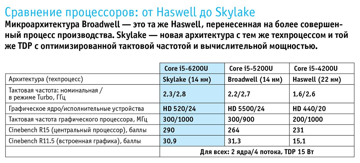 Сравнение процессоров от Haswell до Skylake