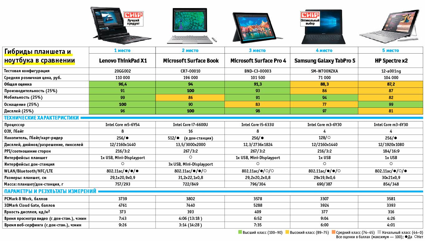 Гибриды планшета и ноутбука в сравнении