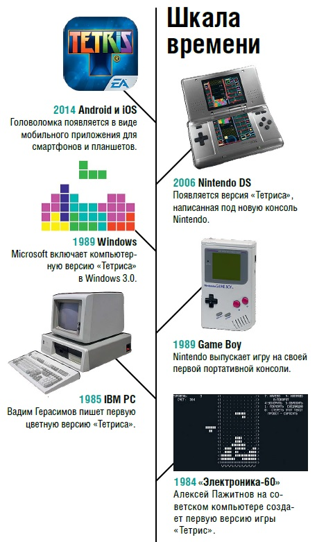 TetrisTime