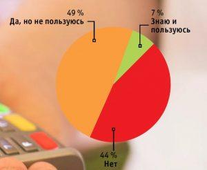 Незнакомая и неиспользуемая Пользователям смартфонов был задан во- прос, знакомы ли они с мобильными плате- жами с использованием технологии NFC