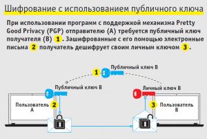 шифрование PGP