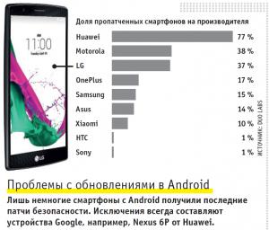 проблема обновления android